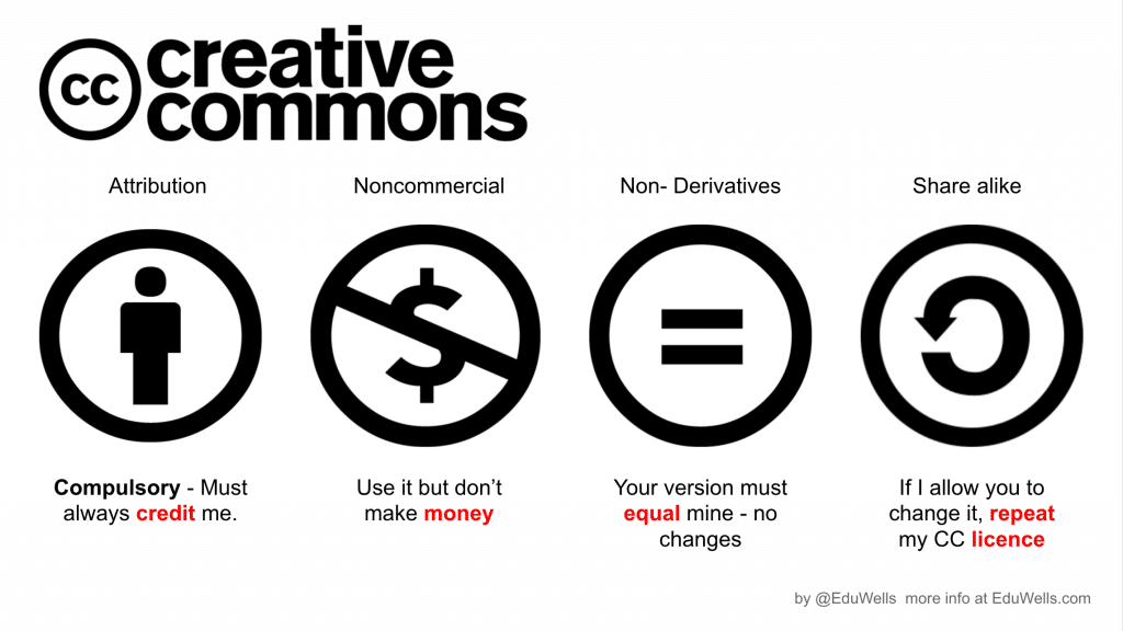 creative-commons-les differents types